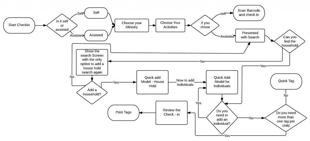 Checkin Workflow - work flow